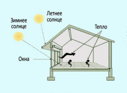 Энергосберегающие системы отопления как можно сэкономить