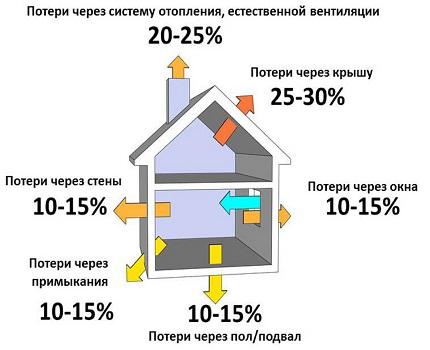 Система отопления в одноэтажном доме схемы и составление проекта