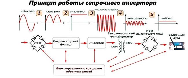 Что такое инвертор, классификация и выбор инверторного сварочного аппарата