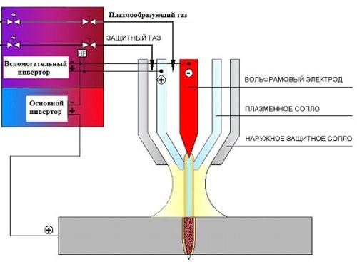 Виды сварочных аппаратов: трансформаторы, выпрямители, инверторы, полуавтоматы и другие