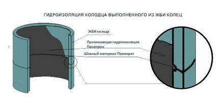 Схема гидроизоляции колодца