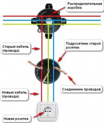 Схема правильного удлинения провода