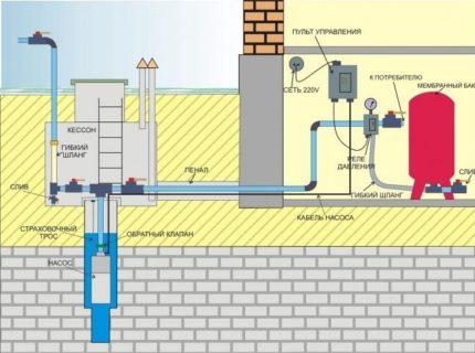Как лучше обустроить скважину на воду