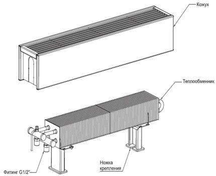 Конструкция водяных конвекторов