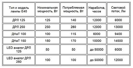 Сравнение дуговых ртутных и светодиодных ламп