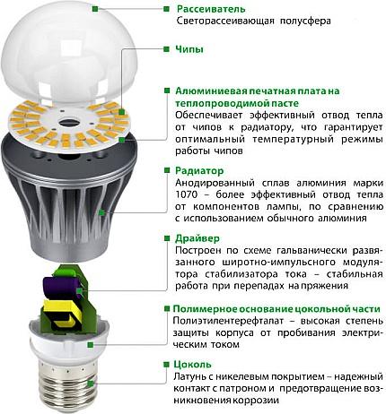 Структурная схема светодиодной лампы E40