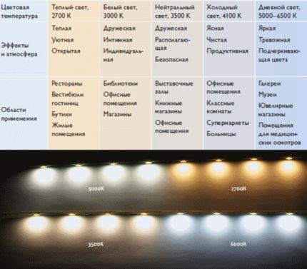 Обилие характеристик у LED