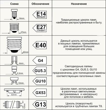 Классификация и обозначение цоколей