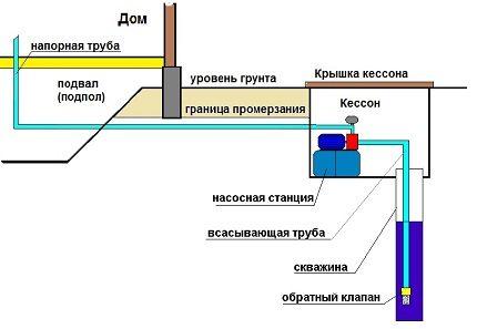 Станция расположена в кессоне или приямке скважины