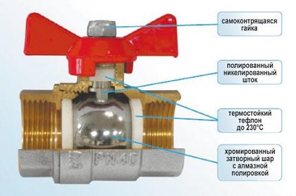 Устройство водопроводного шарового крана
