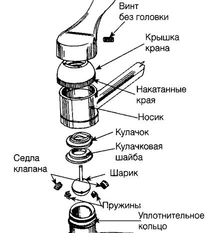 Конструкция шарового смесителя