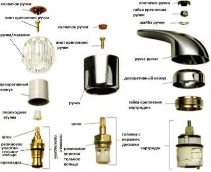 Схема устройства вентиля крана