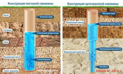 Как устроить водопровод на даче из скважины