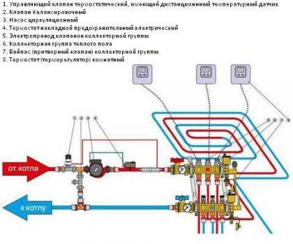 Схема монтажа коллектора теплого пола