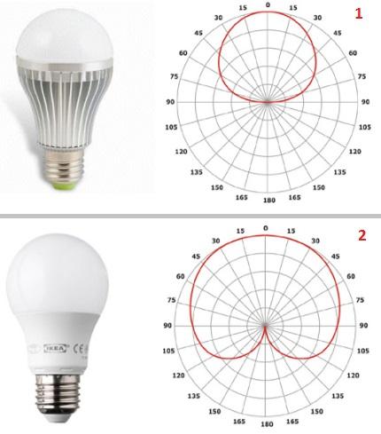 Направленность светового потока