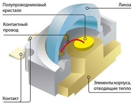 Устройство SMD диода