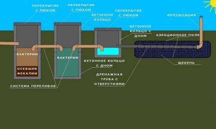 Схема очистного сооружения со сбросом стоков в поля фильтрации