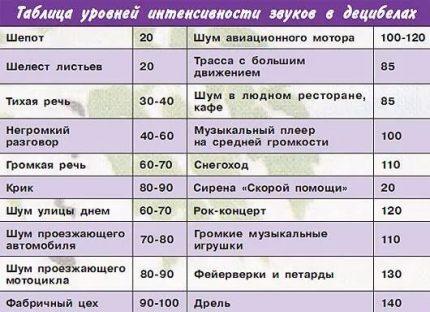 Таблица уровней шума